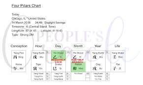 Sample Bazi Chart The Peoples Oracle The Peoples Oracle