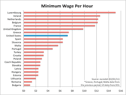 Global Minimum Wage Chart Comparison Of European And U S Minimum Wages Sociological