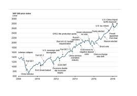 Worry Chart The 10 Year Wall Of Worry That Became The Longest Bull