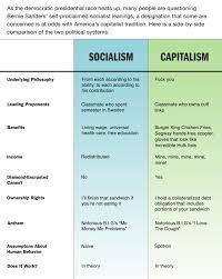 socialism vs capitalism essay essay vs paper essay vs paper  socialism vs capitalism essay proof homework socialism vs capitalism essay