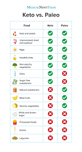 Keto Chart What To Eat Keto Vs Paleo What Are The Similarities And Differences