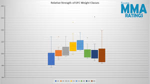 Whole History Rating Relative Strength Of Ufc Weight