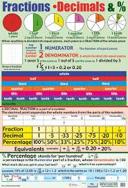 Fraction Chart Up To 100 Decimals Lessons Tes Teach