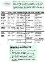 Passive Verb Tenses Chart Grade 6 Grammar Lesson 11 Active And Passive Voice 2