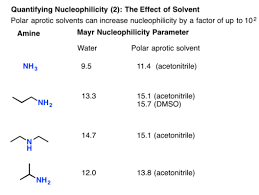 Nucleophilicity Trends Of Amines Master Organic Chemistry