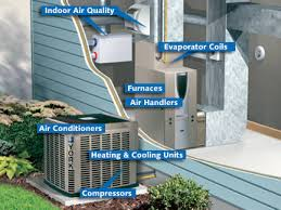 home air conditioning systems. air conditioning sizing home systems i