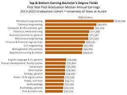 July 10, 2018 - Graduate Earnings by Major & Degree - University of ...