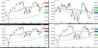 Warp Speed Chart Can The Market Rally At Warp Speed Wealth365 News