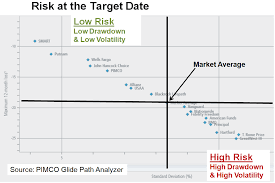 Vanguard Glide Path Chart Morningstar Ratings Of Target Date Funds Are Obsolete
