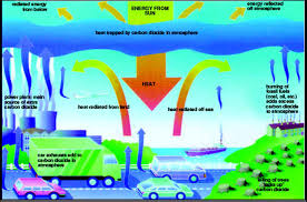 global warming brief essay on global warming