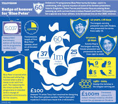 Same as above, except when the bbc logo fades in, the bbc worldwide copyright disclaimer and copyright date fade in. Inewsgraphics On Twitter Children S Tv Programme Blue Peter Turns 60 Today Infographic Theipaper Bluepeter60 Cbbc Television