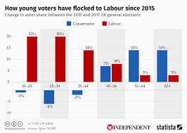 Labour Chart Chart How Young Voters Have Flocked To Labour Since 2015