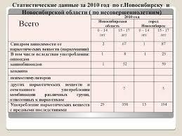 Отчет по практике Федеральная служба РФ по контролю за оборотом  11
