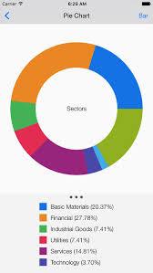 Fibonacci Stock Chart Trading Signal In Stocks App