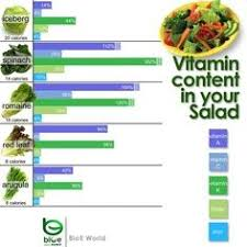 Salad Greens Vitamin Chart Eat Your Spinach Www