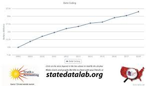 State Debt Chart Debt Ceiling Reached Nearly 21 5 Trillion Before Being