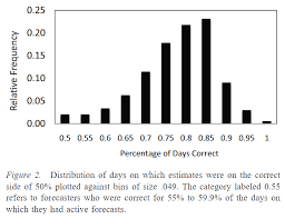 Good Judgement Examples Evidence On Good Forecasting Practices From The Good