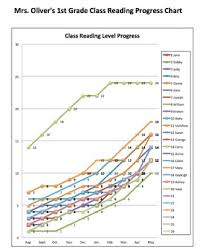 Interactive Growth Chart Interactive Reading Level Growth Chart