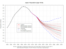 Japan Population Chart Japans Demograhpic Future Is It Inflationary Or