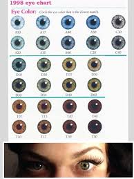 Im D30 Green Eyes What Are You Eye Color Chart Eye