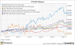 Nvidia Price Chart Heres How Nvidia Crushed It In 2017 A Year In Review The