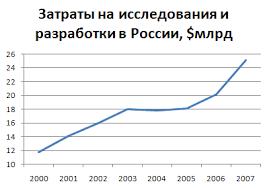 Наука в России Википедия Современная наука править править код