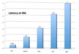 Pro Tools Latency Chart Thinking About Hdx But Worried About The Higher Latency