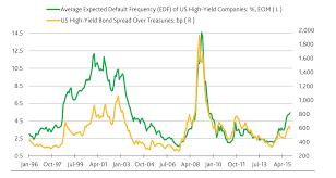 High Yield Bond Default Rate Chart Junk Bonds Under Pressure Acting Man Pater Tenebrarums