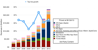 Sales Chart Chart Itunes Music Download Sales In Decline In 2013 Compared To