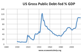 History Of Us National Debt Gdp Economics Help