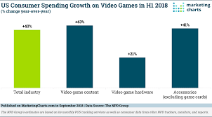 Us Consumer Spending On Video Games Is Soaring This Year