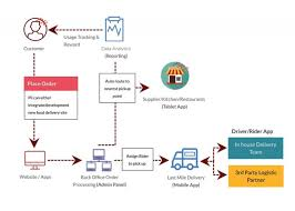 Delivery Flow Chart Pii Food Ordering And Delivery System Your Total Solutions