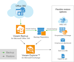 How To Backup Office 365 Emails With Veeam