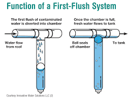 function of a first flush system