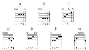 Simple Chord Chart My Personal Project
