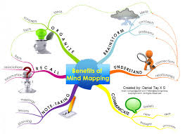 benefits of mind mapping visual ly benefits of mind mapping infographic