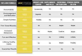 Personal Training Chart Ian Fitness Comparison Chart