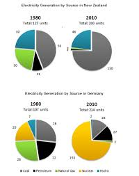 The Pie Charts Below Show Electricity Generation By Source