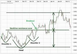 Foreign Exchange Chart Inverted Head And Shoulders Pattern On A Forex Chart