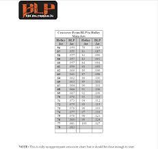 15 Holley To Blp R Jet Conversion Table Jet Size Chart