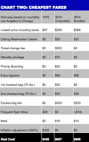 Airline Fare Comparison Chart Was Flying Cheaper In 1975 Or 2014 Even After Inflation