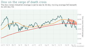 Dow Moving Average Chart The Last Key Death Cross Is Poised To Engulf The Stock