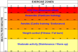 exercise zones target heart rate