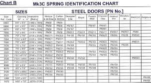 Torsion Spring Size Chart Garage Door Torsion Spring Chart Prime Considering The