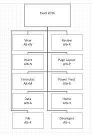 Organization Chart Download Organization Chart Created From Spreadsheet Excel Organizational