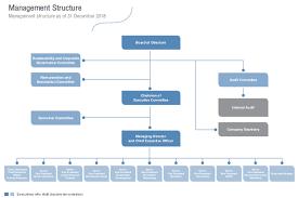 Organization Chart Cpall