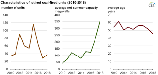 More U S Coal Fired Power Plants Are Decommissioning As
