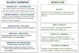 Dok Chart Webbs Depth Of Knowledge Dok Chart High School Redesign