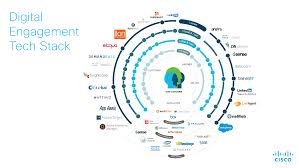 Cisco Shares Their Marketing Stack With 39 Marketing