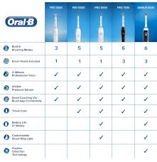Electric Toothbrush Comparison Chart Find The Best Electric Toothbrush Of 2019 For You Oral B